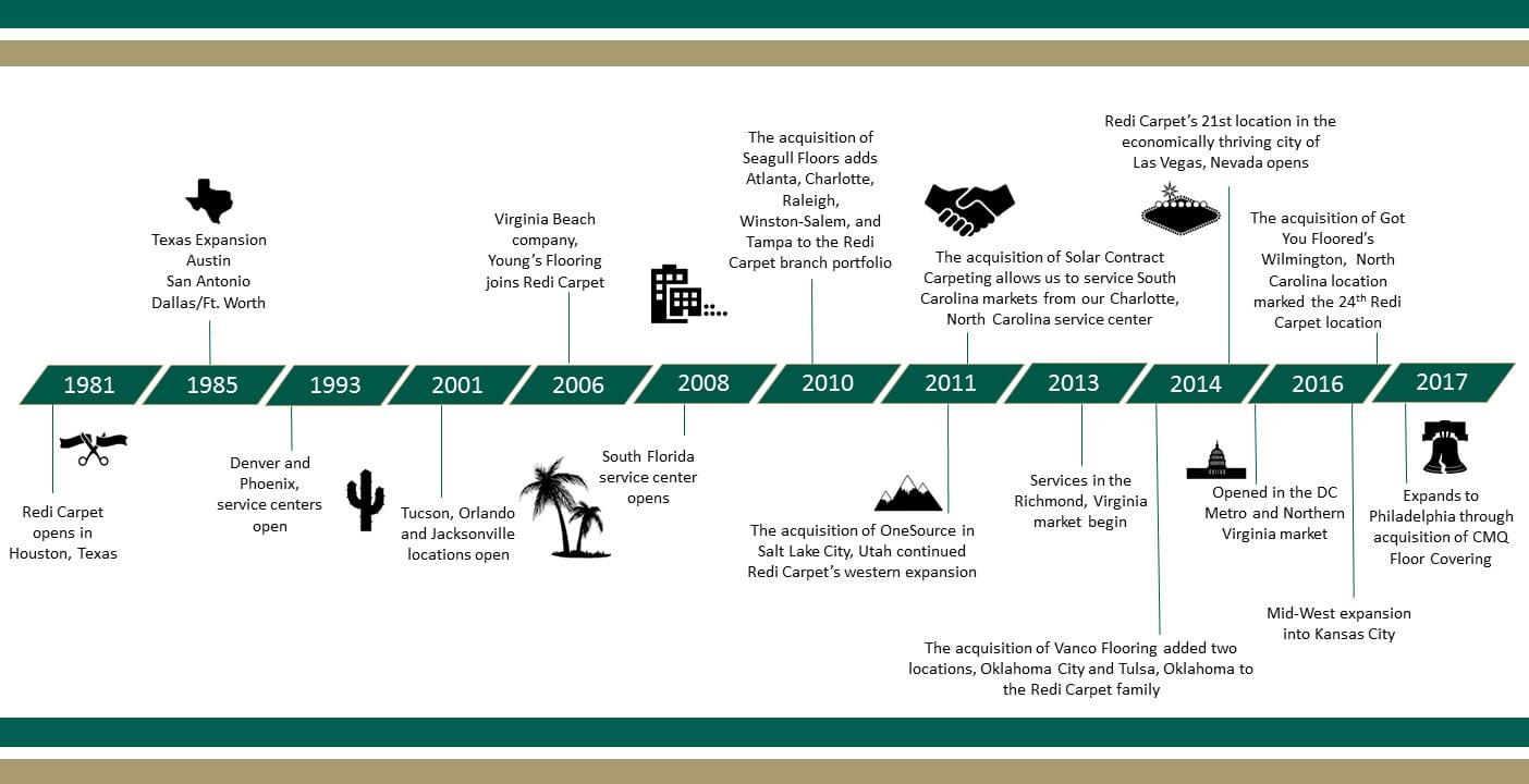 Redi Carpet timeline